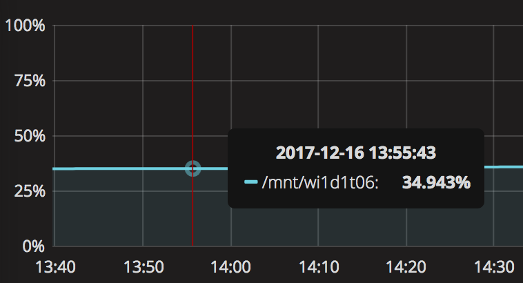 Grafana disk usage graph