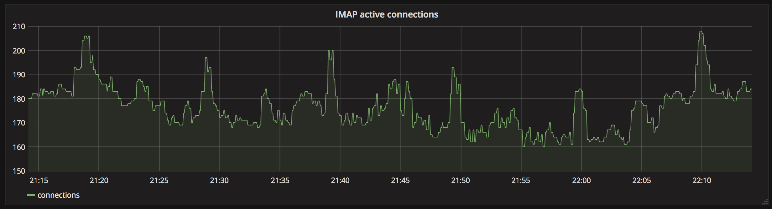 Grafana IMAP connection graph